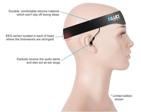 Is the Luci Lucid Dreaming Headband a Fake?